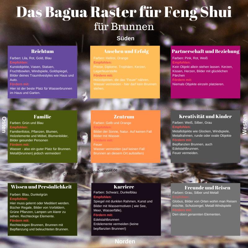 Bagua Raster für mehr Feng Shui im Garten und Haus